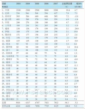 2007年世界瓷砖制造国前30排名
