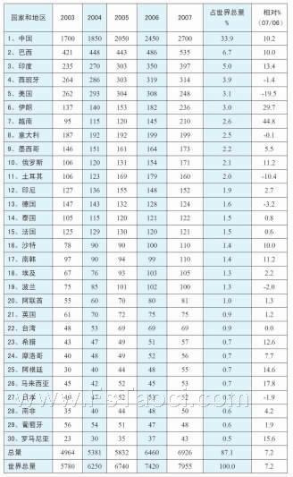 2007年世界瓷砖消费国前30排名
