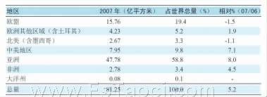 2007年世界各地区瓷砖生产制造状况
