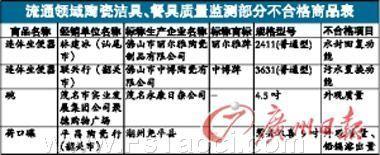 抽检显示广东陶瓷餐具与洁具合格率不容乐观