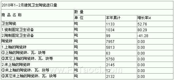 2010年1--2月建筑卫生陶瓷进口量