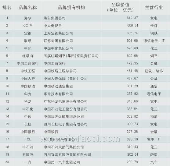 2008中国500强品牌排行榜出炉 陶瓷品牌占据5席