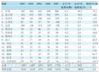 2007年世界瓷砖出口国前15排名 (百万平方米)