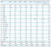 (图)2007年世界瓷砖进口国前20排名 (百万平方米)