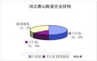 唐山陶瓷产区概况